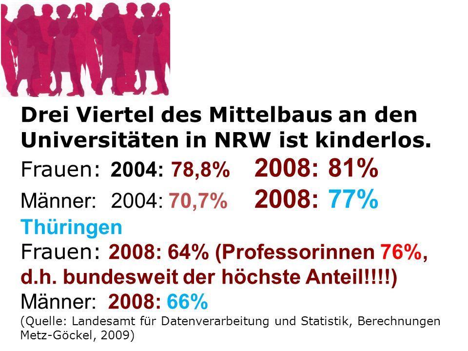 Drei Viertel des Mittelbaus an den Universitäten in NRW ist kinderlos. Frauen: 2004: 78,8% 2008: 81% Männer: 2004: 70,7% 2008: 77% Thüringen Frauen: 2