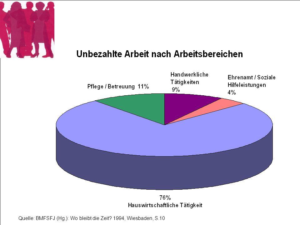 Quelle: BMFSFJ (Hg.): Wo bleibt die Zeit? 1994, Wiesbaden, S.10