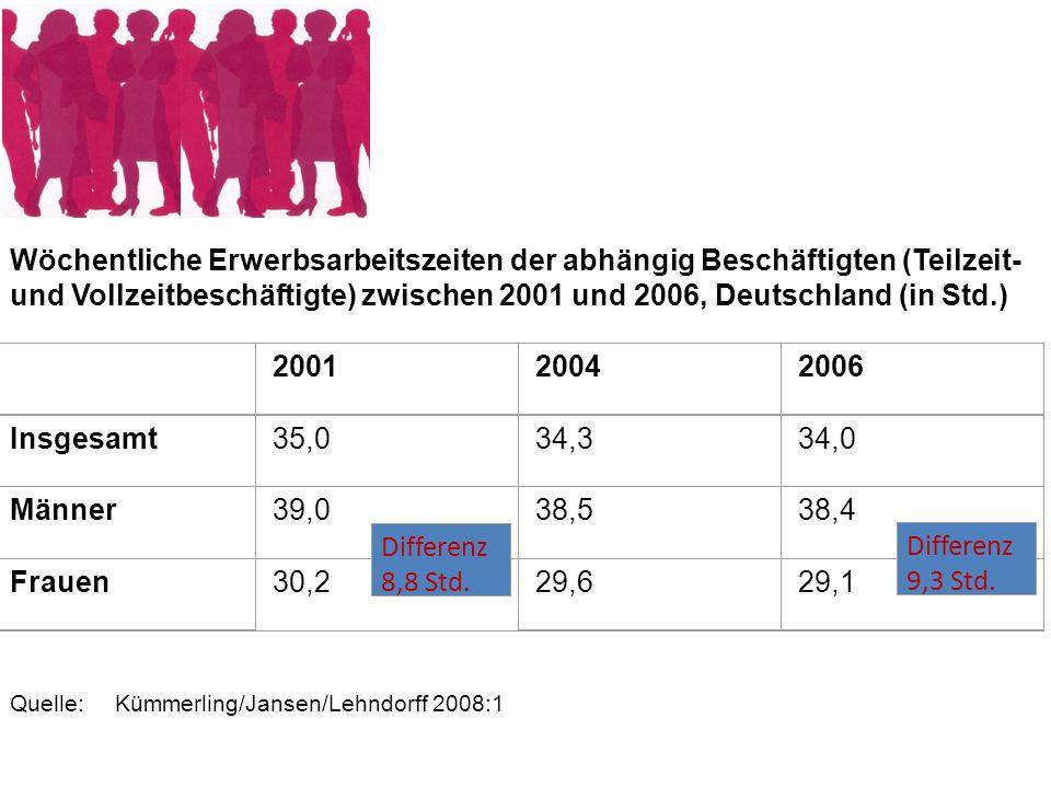 Wöchentliche Erwerbsarbeitszeiten der abhängig Beschäftigten (Teilzeit- und Vollzeitbeschäftigte) zwischen 2001 und 2006, Deutschland (in Std.) 200120