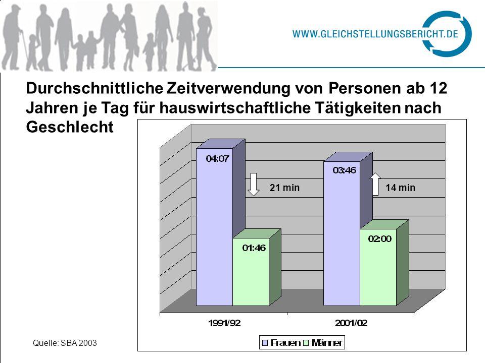 Durchschnittliche Zeitverwendung von Personen ab 12 Jahren je Tag für hauswirtschaftliche Tätigkeiten nach Geschlecht 21 min14 min Quelle: SBA 2003