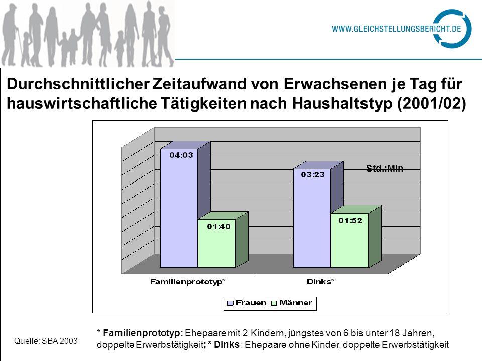 Durchschnittlicher Zeitaufwand von Erwachsenen je Tag für hauswirtschaftliche Tätigkeiten nach Haushaltstyp (2001/02) * Familienprototyp: Ehepaare mit