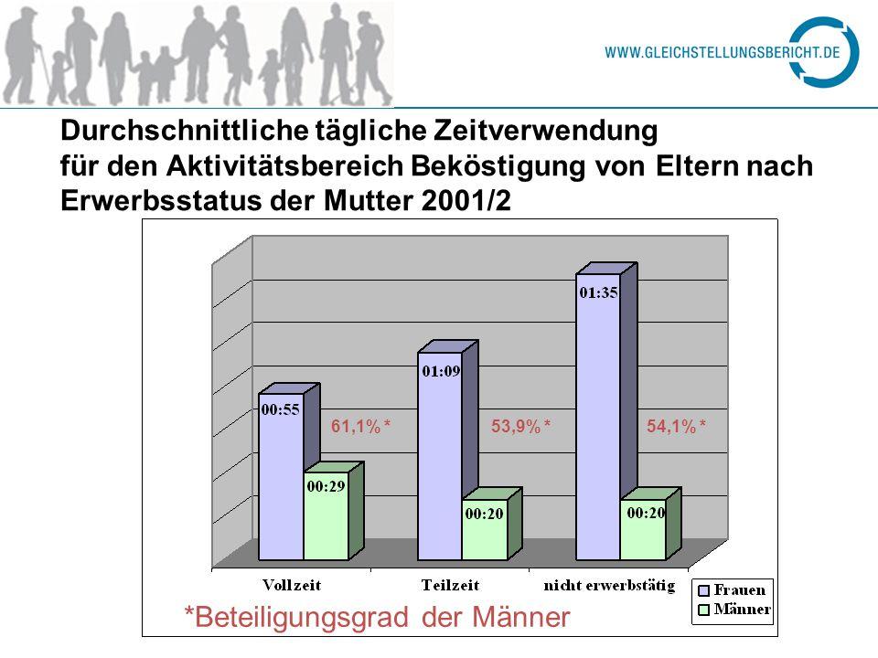 Durchschnittliche tägliche Zeitverwendung für den Aktivitätsbereich Beköstigung von Eltern nach Erwerbsstatus der Mutter 2001/2 61,1% *53,9% *54,1% *