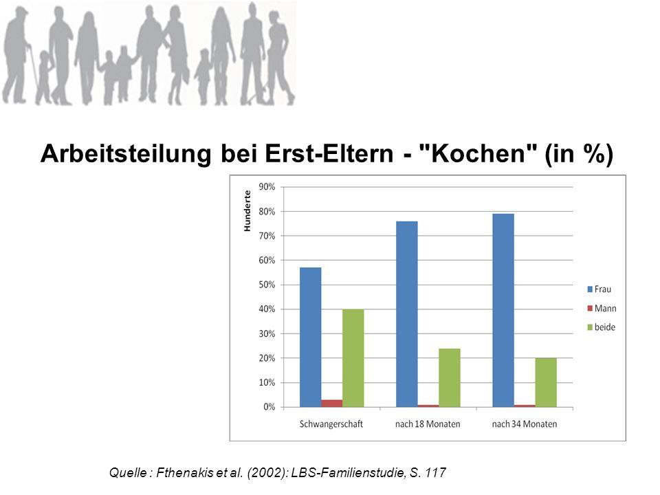 Arbeitsteilung bei Erst-Eltern -