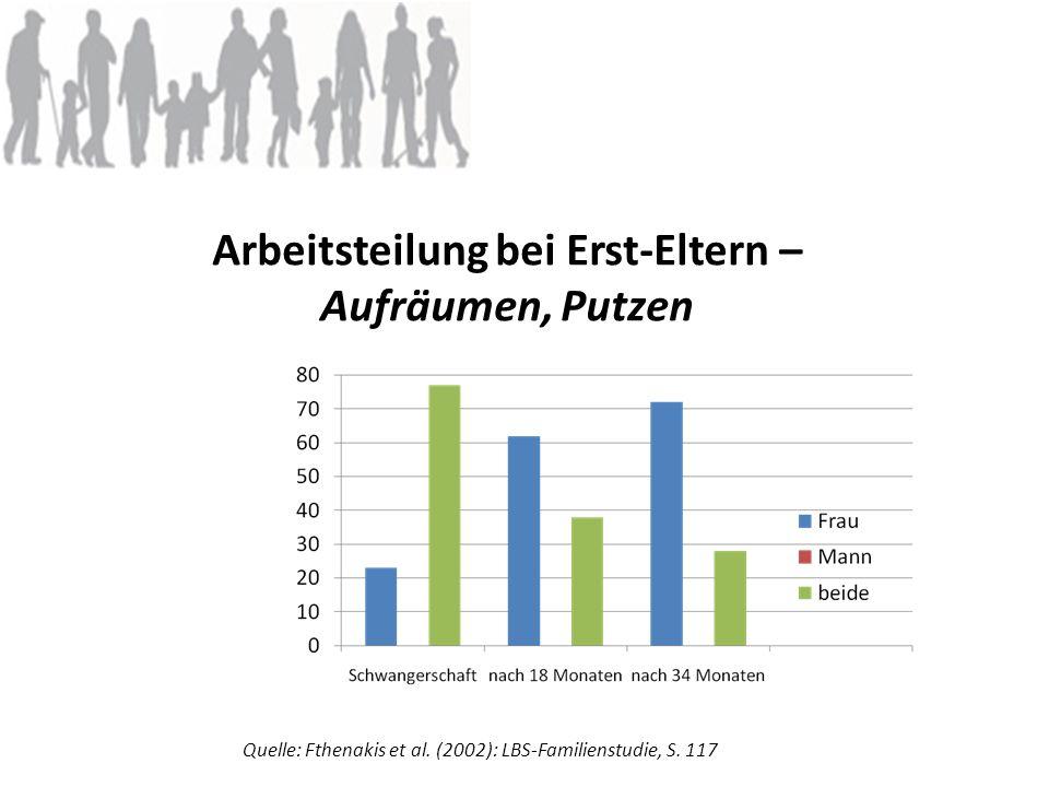 Arbeitsteilung bei Erst-Eltern – Aufräumen, Putzen Quelle: Fthenakis et al. (2002): LBS-Familienstudie, S. 117
