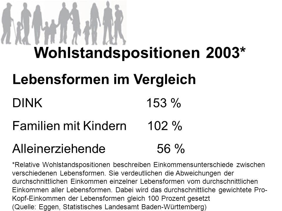 Wohlstandspositionen 2003* Lebensformen im Vergleich DINK 153 % Familien mit Kindern 102 % Alleinerziehende 56 % *Relative Wohlstandspositionen beschr