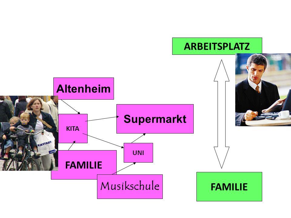 ARBEITSPLATZ FAMILIE Altenheim Supermarkt KITA UNI FAMILIE Musikschule
