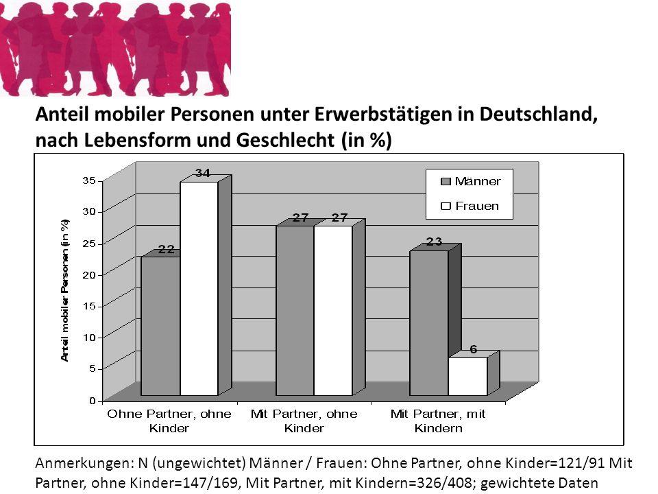 Anteil mobiler Personen unter Erwerbstätigen in Deutschland, nach Lebensform und Geschlecht (in %) Anmerkungen: N (ungewichtet) Männer / Frauen: Ohne