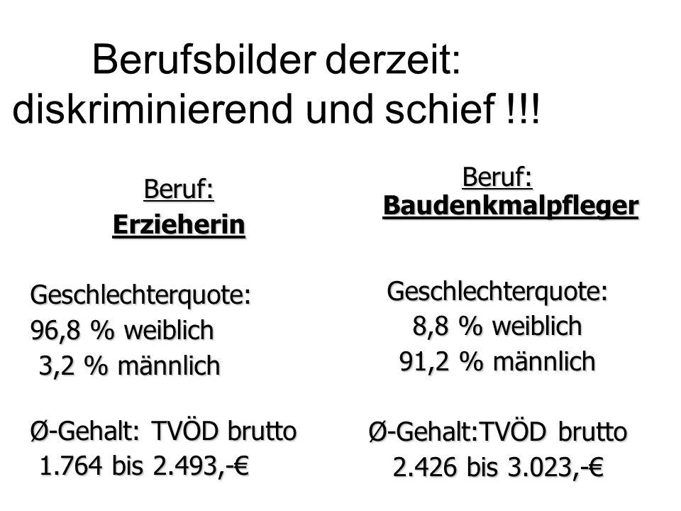 Berufsbilder derzeit: diskriminierend und schief !!! Beruf:ErzieherinGeschlechterquote: 96,8 % weiblich 3,2 % männlich 3,2 % männlich Ø-Gehalt: TVÖD b