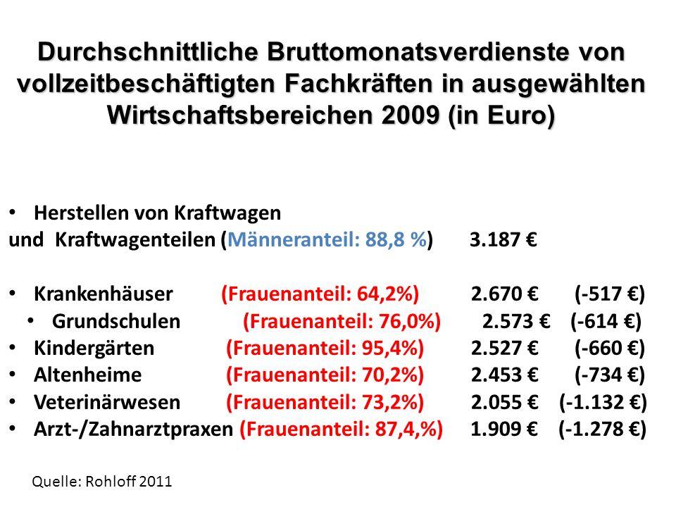 Durchschnittliche Bruttomonatsverdienste von vollzeitbeschäftigten Fachkräften in ausgewählten Wirtschaftsbereichen 2009 (in Euro) Herstellen von Kraf
