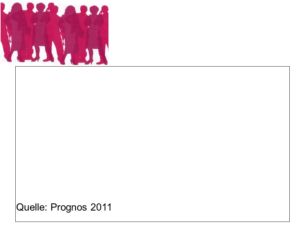Quelle: Prognos 2011