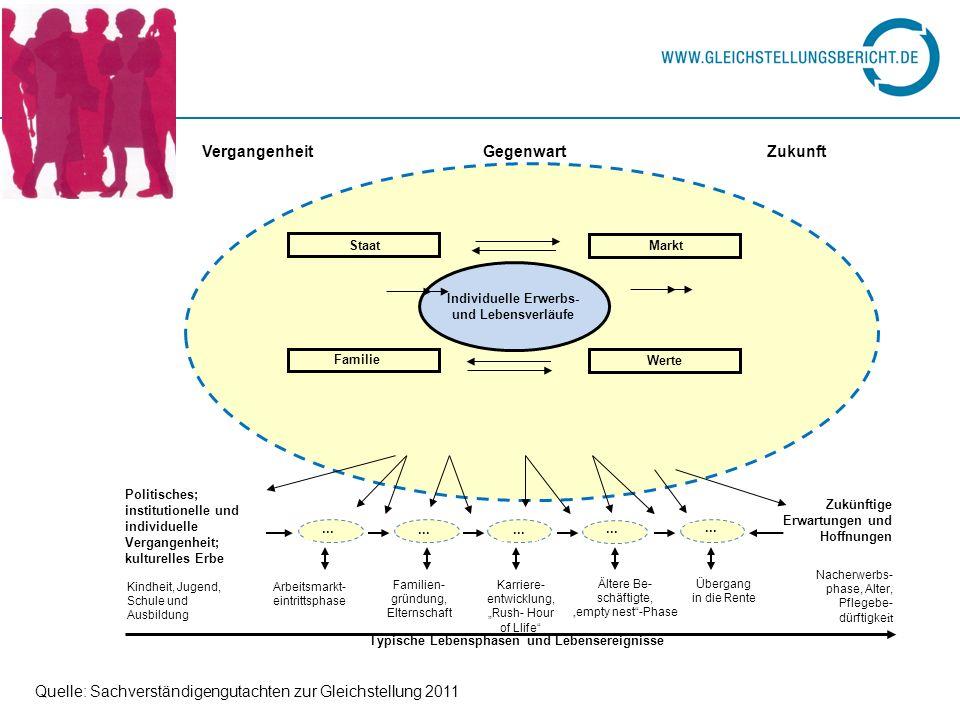 Perspektiven: Aufwertung von familienbezogenen Dienstleistungen Entwicklung von Qualitätsstandards Intelligentes Marketing für Angebote und ihre Förderung Flankierung durch Qualifizierungsmaßnahmen