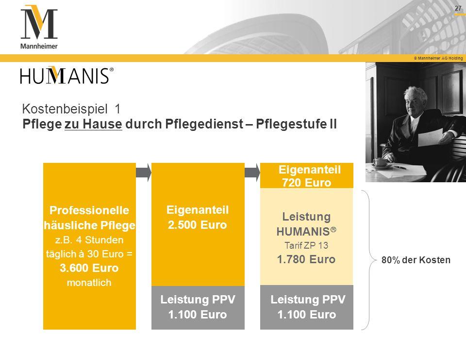 27 © Mannheimer AG Holding Kostenbeispiel 1 Pflege zu Hause durch Pflegedienst – Pflegestufe II Professionelle häusliche Pflege z.B. 4 Stunden täglich