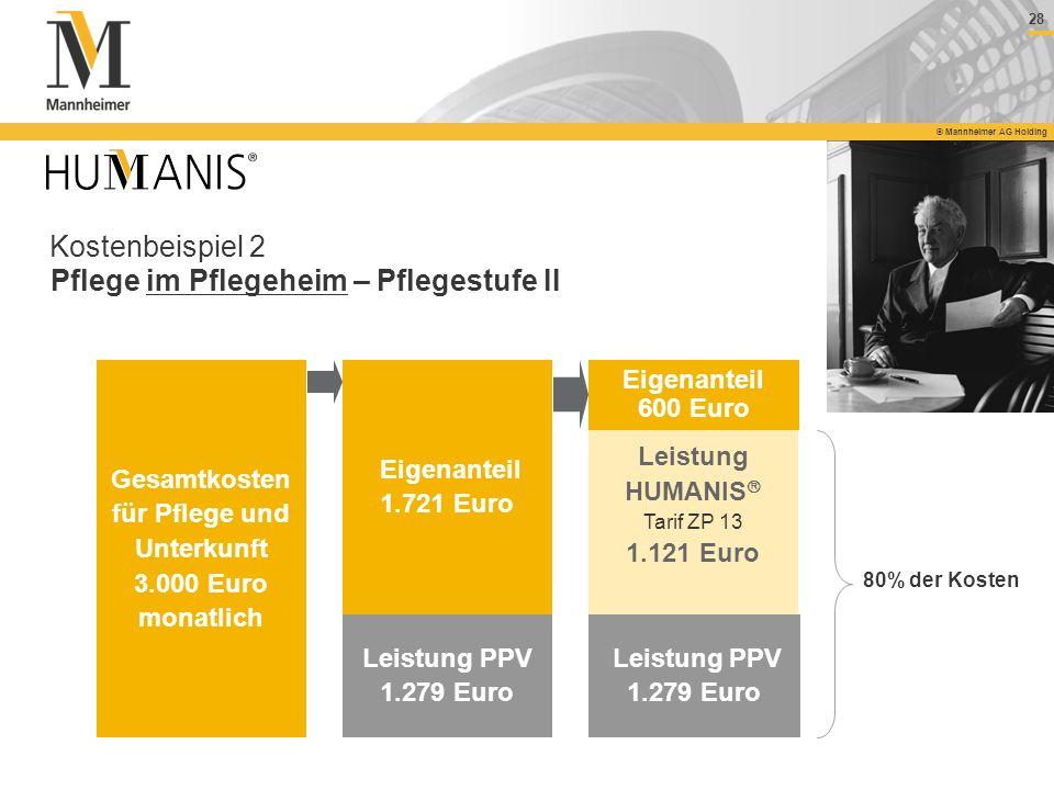 28 © Mannheimer AG Holding Kostenbeispiel 2 Pflege im Pflegeheim – Pflegestufe II Gesamtkosten für Pflege und Unterkunft 3.000 Euro monatlich Leistung