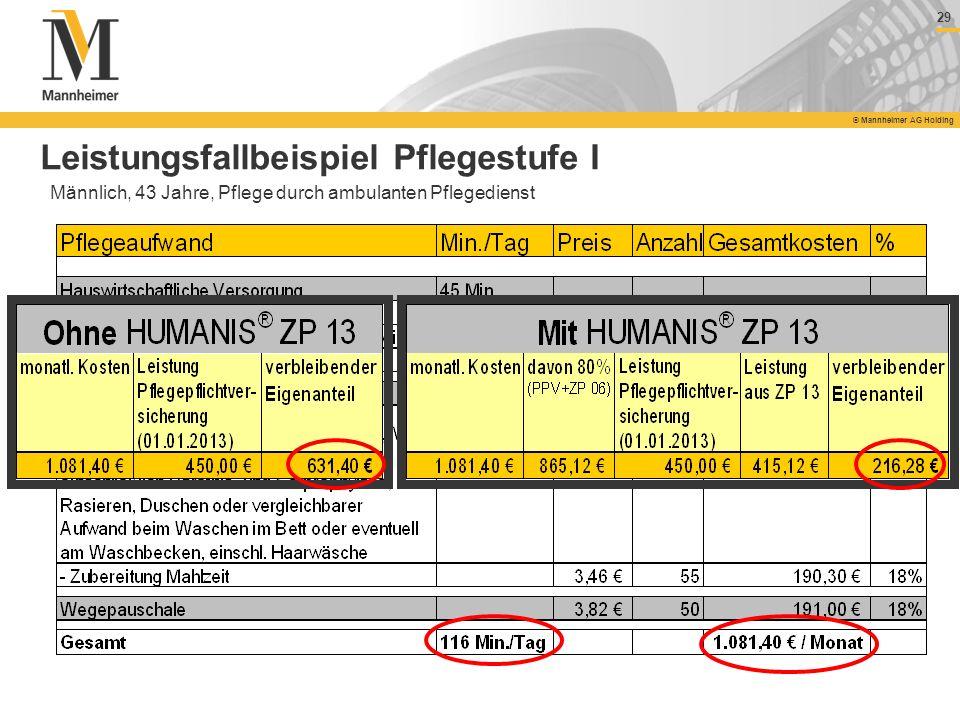 29 © Mannheimer AG Holding Leistungsfallbeispiel Pflegestufe I Männlich, 43 Jahre, Pflege durch ambulanten Pflegedienst