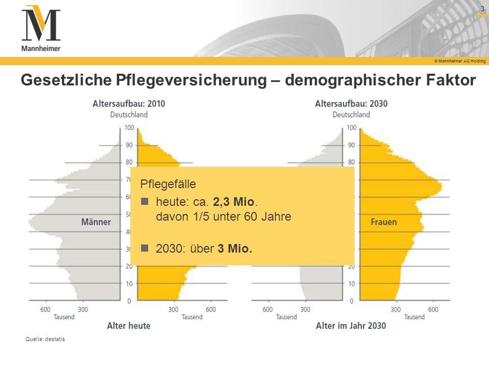 3 © Mannheimer AG Holding Gesetzliche Pflegeversicherung – demographischer Faktor Quelle: destatis Pflegefälle heute: ca. 2,3 Mio. davon 1/5 unter 60