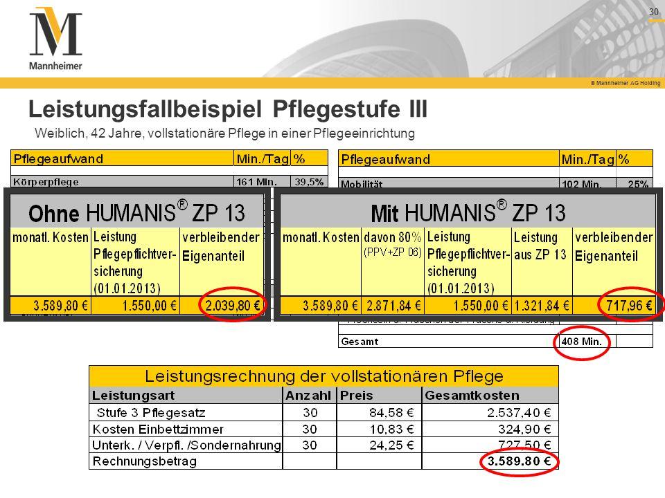 30 © Mannheimer AG Holding Leistungsfallbeispiel Pflegestufe III Weiblich, 42 Jahre, vollstationäre Pflege in einer Pflegeeinrichtung