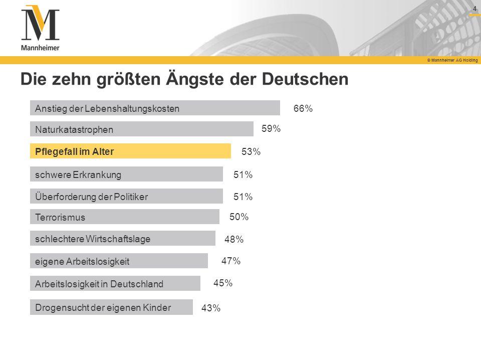 4 © Mannheimer AG Holding Die zehn größten Ängste der Deutschen Anstieg der Lebenshaltungskosten Naturkatastrophen Pflegefall im Alter schwere Erkrank