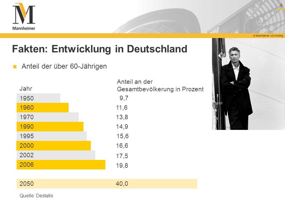 6 © Mannheimer AG Holding Anteil der über 60-Jährigen 1950 9,7 1960 1970 1990 1995 2000 2002 2006 11,6 13,8 14,9 15,6 16,6 17,5 19,8 Jahr Anteil an de