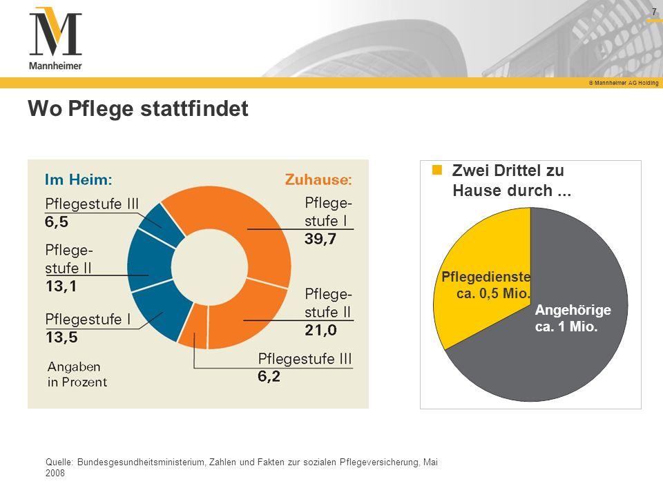 7 © Mannheimer AG Holding Wo Pflege stattfindet Quelle: Bundesgesundheitsministerium, Zahlen und Fakten zur sozialen Pflegeversicherung, Mai 2008 Zwei