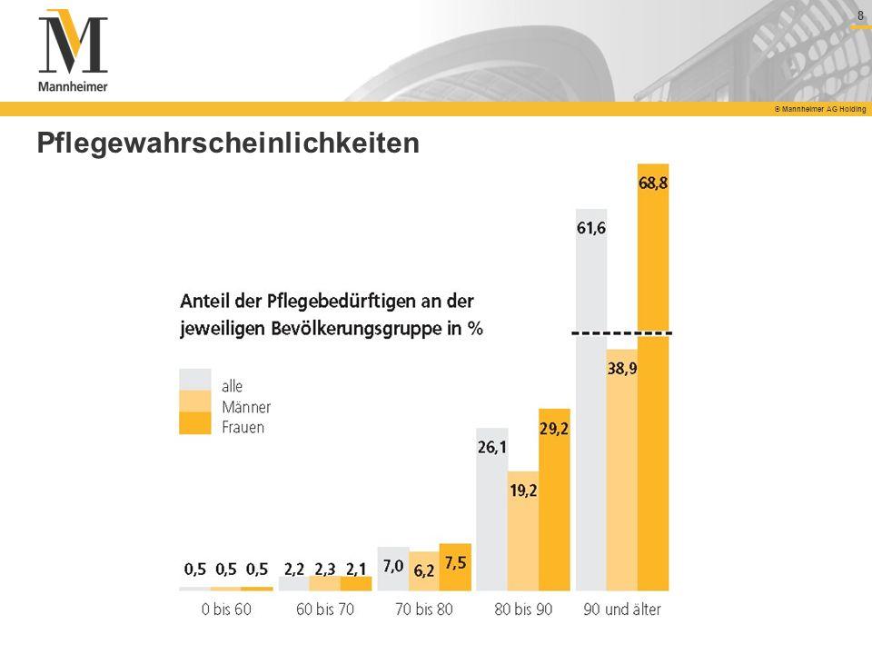 8 © Mannheimer AG Holding Pflegewahrscheinlichkeiten