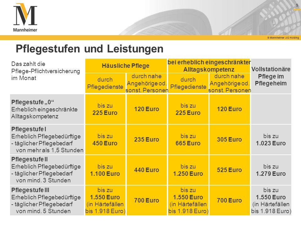 9 © Mannheimer AG Holding Pflegestufe III Erheblich Pflegebedürftige - täglicher Pflegebedarf von mind. 5 Stunden Pflegestufe II Erheblich Pflegebedür