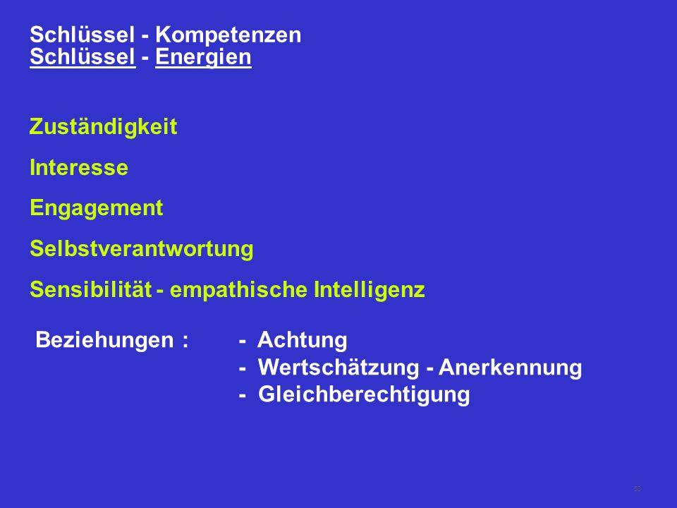 58 Schlüssel - Kompetenzen Schlüssel - Energien Zuständigkeit Interesse Engagement Selbstverantwortung Sensibilität - empathische Intelligenz Beziehungen :- Achtung - Wertschätzung - Anerkennung - Gleichberechtigung
