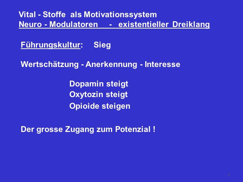 61 Vital - Stoffe als Motivationssystem Neuro - Modulatoren - existentieller Dreiklang Dopamin:- Informationsaufnahme - Konzentration - Präsenz - Antr