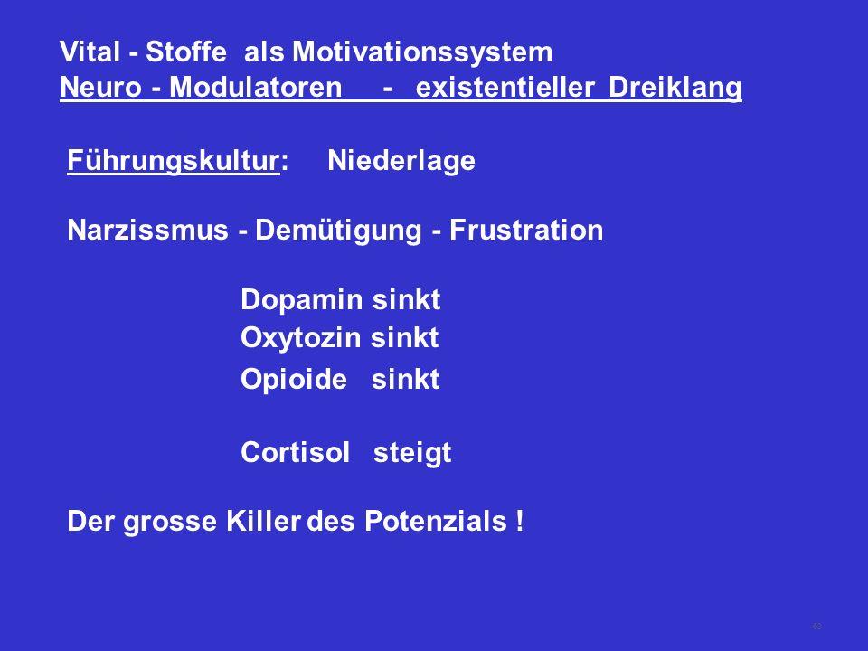 62 Vital - Stoffe als Motivationssystem Neuro - Modulatoren - existentieller Dreiklang Führungskultur:Sieg Wertschätzung - Anerkennung - Interesse Dop