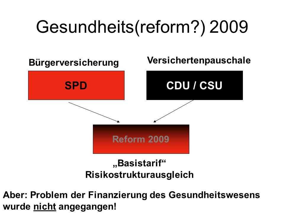 SPDCDU / CSU Reform 2009 Gesundheits(reform?) 2009 Versichertenpauschale Bürgerversicherung Basistarif Risikostrukturausgleich Aber: Problem der Finanzierung des Gesundheitswesens wurde nicht angegangen!