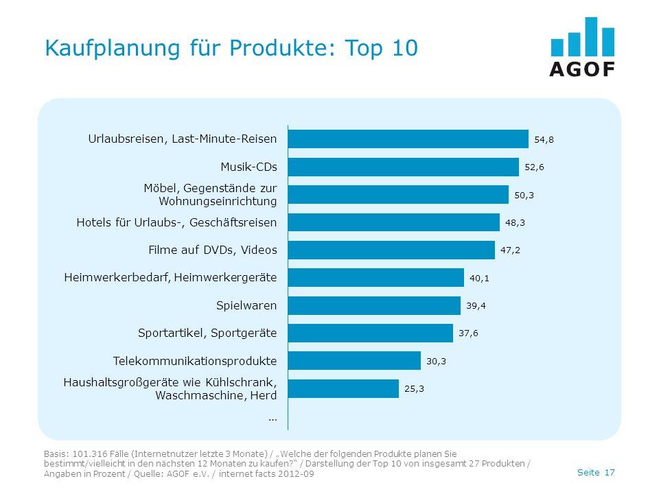 Seite 17 Kaufplanung für Produkte: Top 10 Basis: 101.316 Fälle (Internetnutzer letzte 3 Monate) / Welche der folgenden Produkte planen Sie bestimmt/vi