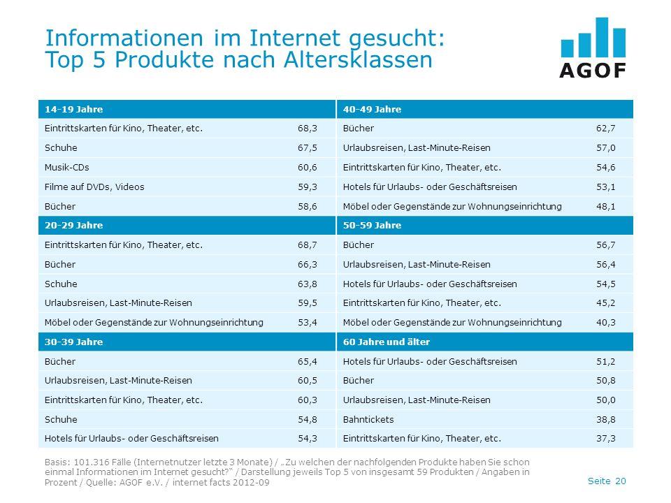 Seite 20 Informationen im Internet gesucht: Top 5 Produkte nach Altersklassen Basis: 101.316 Fälle (Internetnutzer letzte 3 Monate) / Zu welchen der nachfolgenden Produkte haben Sie schon einmal Informationen im Internet gesucht.