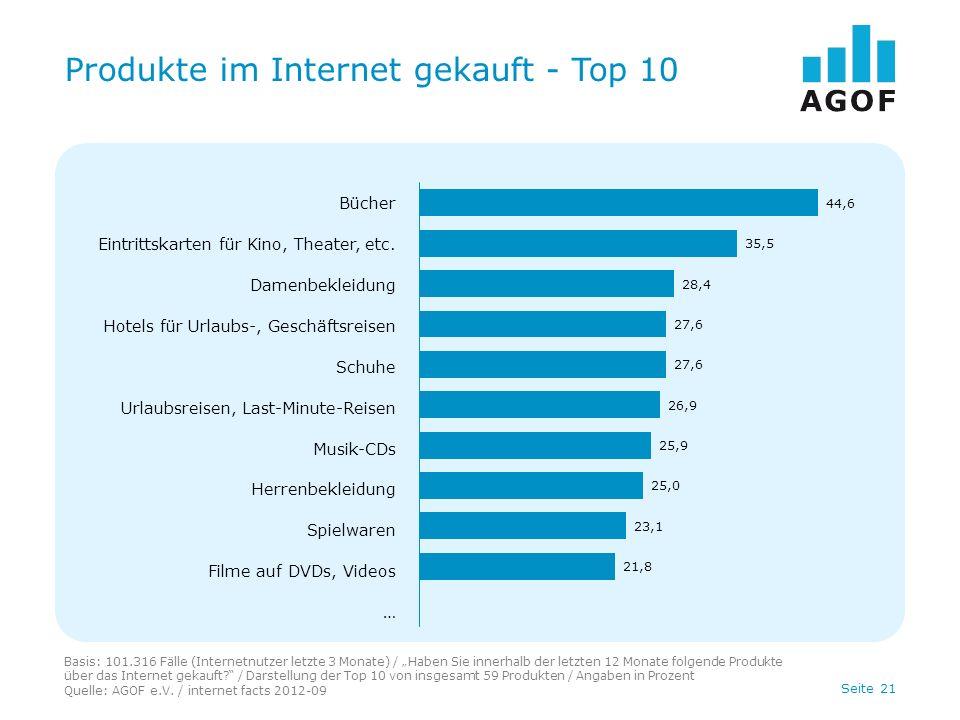 Seite 21 Produkte im Internet gekauft - Top 10 Basis: 101.316 Fälle (Internetnutzer letzte 3 Monate) / Haben Sie innerhalb der letzten 12 Monate folgende Produkte über das Internet gekauft.