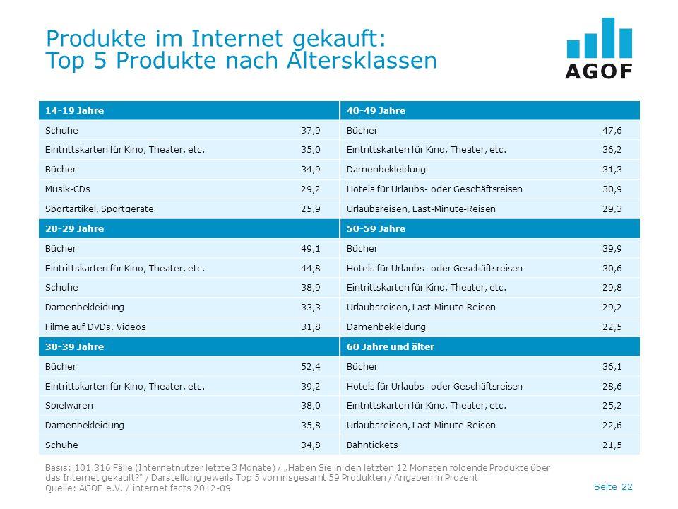 Seite 22 Produkte im Internet gekauft: Top 5 Produkte nach Altersklassen Basis: 101.316 Fälle (Internetnutzer letzte 3 Monate) / Haben Sie in den letzten 12 Monaten folgende Produkte über das Internet gekauft.