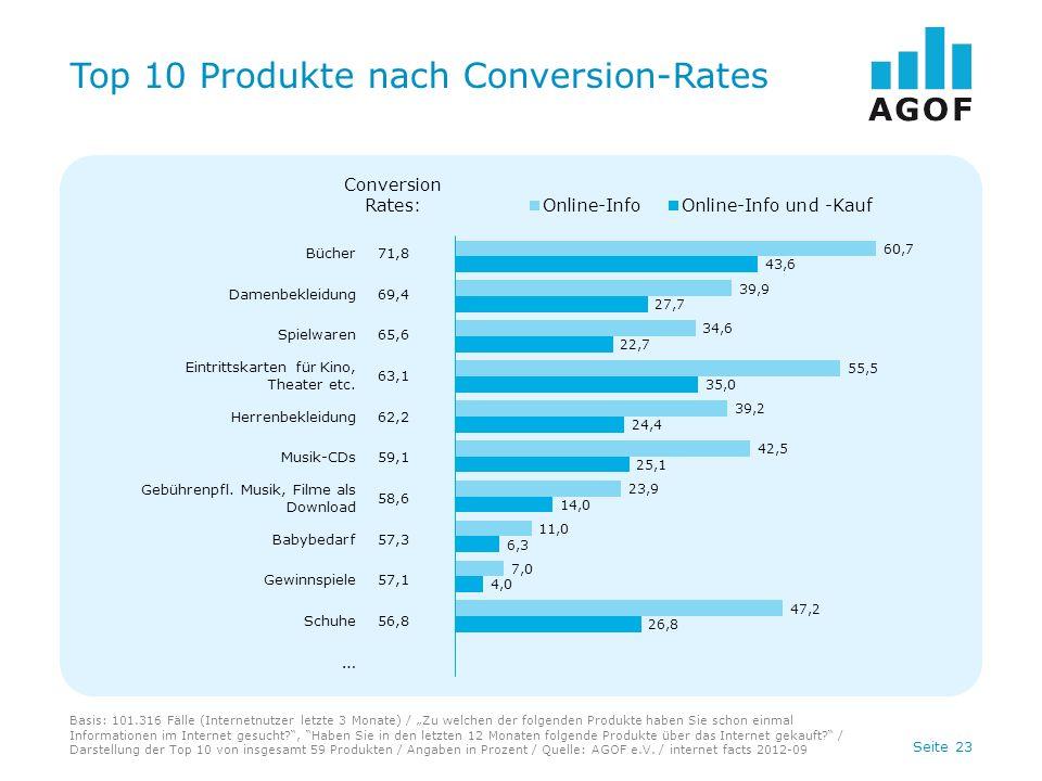 Seite 23 Top 10 Produkte nach Conversion-Rates Basis: 101.316 Fälle (Internetnutzer letzte 3 Monate) / Zu welchen der folgenden Produkte haben Sie sch