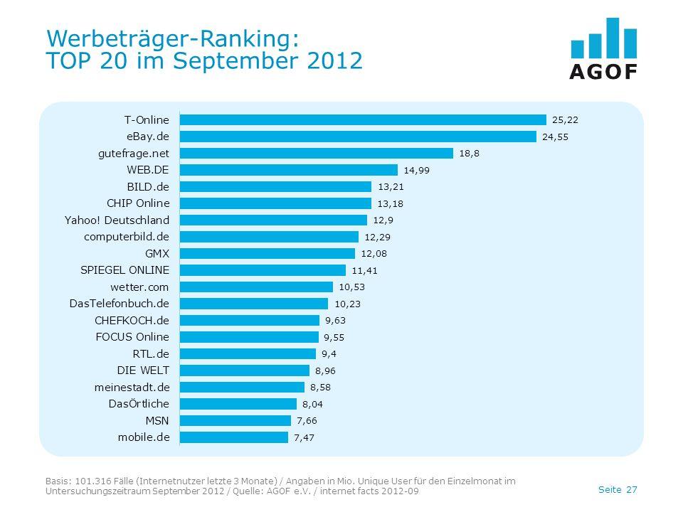Seite 27 Werbeträger-Ranking: TOP 20 im September 2012 Basis: 101.316 Fälle (Internetnutzer letzte 3 Monate) / Angaben in Mio. Unique User für den Ein