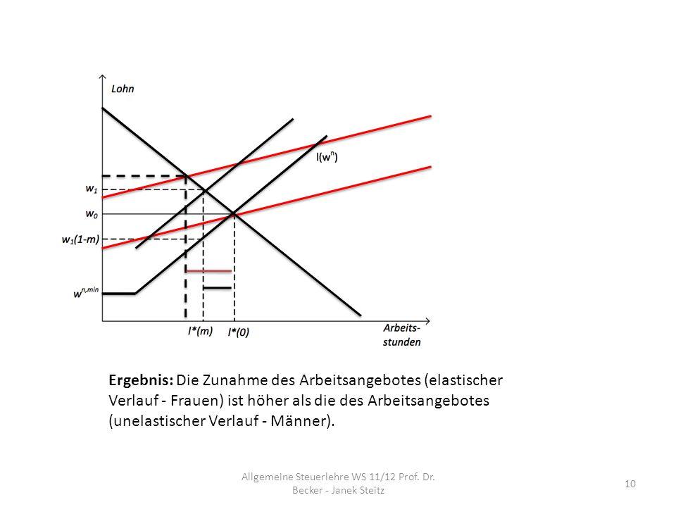 Ergebnis: Die Zunahme des Arbeitsangebotes (elastischer Verlauf - Frauen) ist höher als die des Arbeitsangebotes (unelastischer Verlauf - Männer). 10