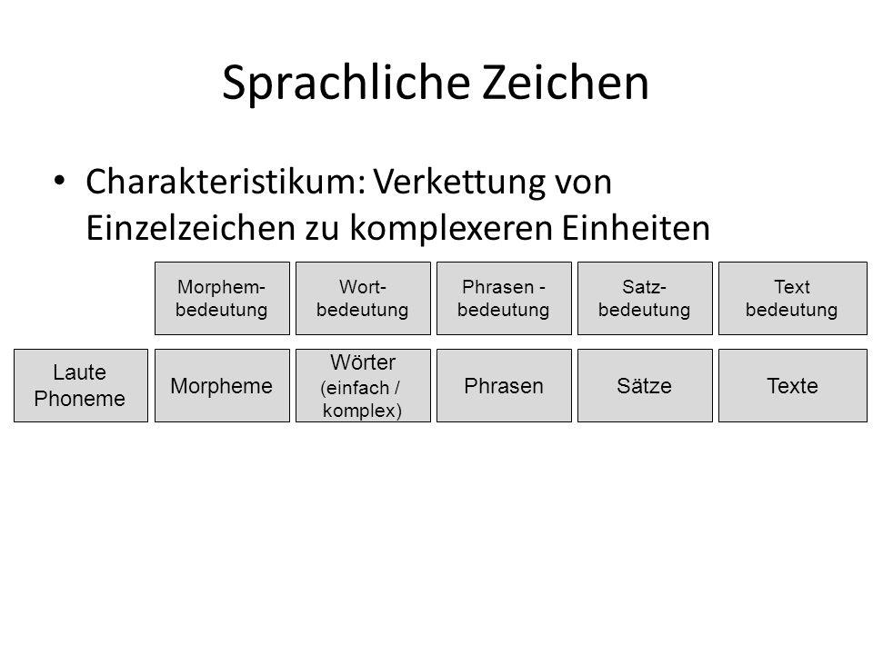 Sprachliche Zeichen Charakteristikum: Verkettung von Einzelzeichen zu komplexeren Einheiten Laute Phoneme Morpheme Wörter (einfach / komplex) PhrasenTexteSätze Morphem- bedeutung Wort- bedeutung Phrasen - bedeutung Text bedeutung Satz- bedeutung