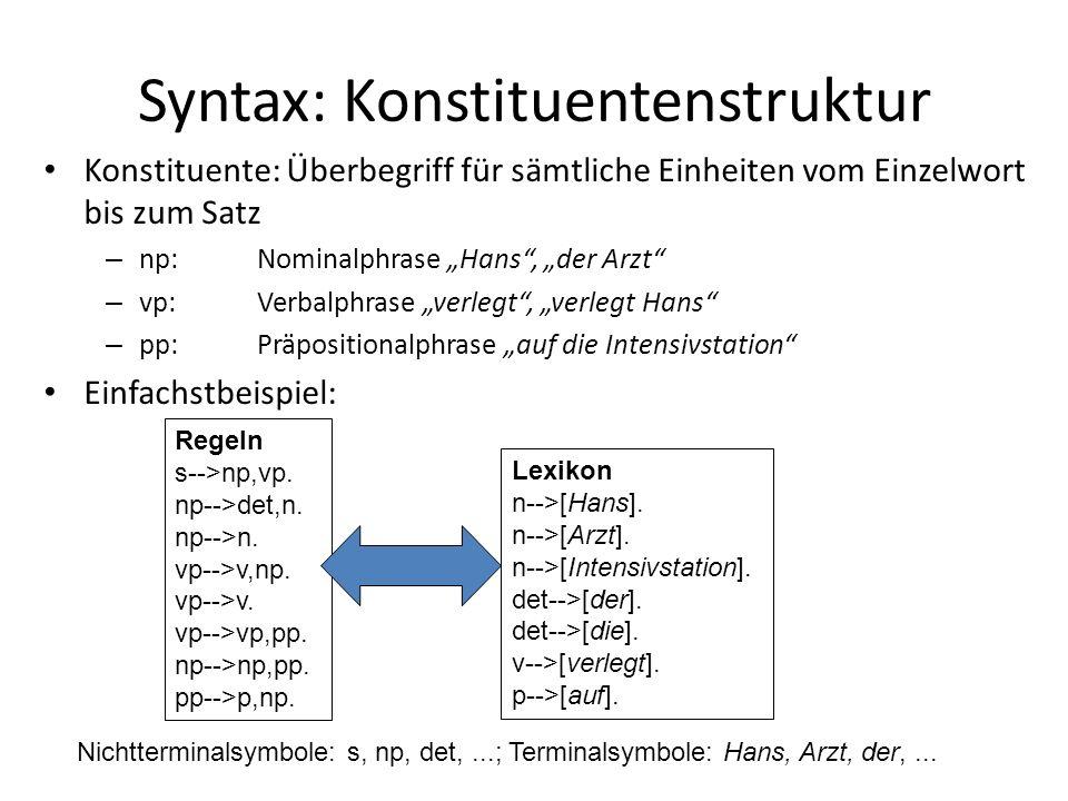 Syntax: Konstituentenstruktur Konstituente: Überbegriff für sämtliche Einheiten vom Einzelwort bis zum Satz – np:Nominalphrase Hans, der Arzt – vp: Verbalphrase verlegt, verlegt Hans – pp:Präpositionalphrase auf die Intensivstation Einfachstbeispiel: Regeln s-->np,vp.