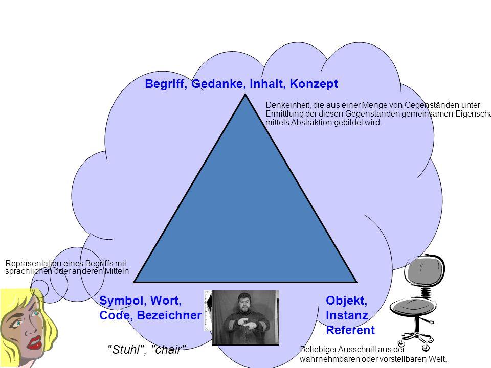 Symbol, Wort, Code, Bezeichner Objekt, Instanz Referent Begriff, Gedanke, Inhalt, Konzept Stuhl , chair Beliebiger Ausschnitt aus der wahrnehmbaren oder vorstellbaren Welt.