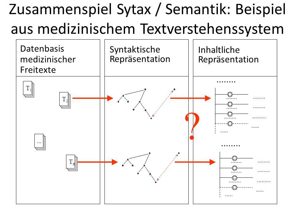 Zusammenspiel Sytax / Semantik: Beispiel aus medizinischem Textverstehenssystem Datenbasis medizinischer Freitexte T1T1 T2T2...TnTn Syntaktische Repräsentation Inhaltliche Repräsentation....................................................................................................