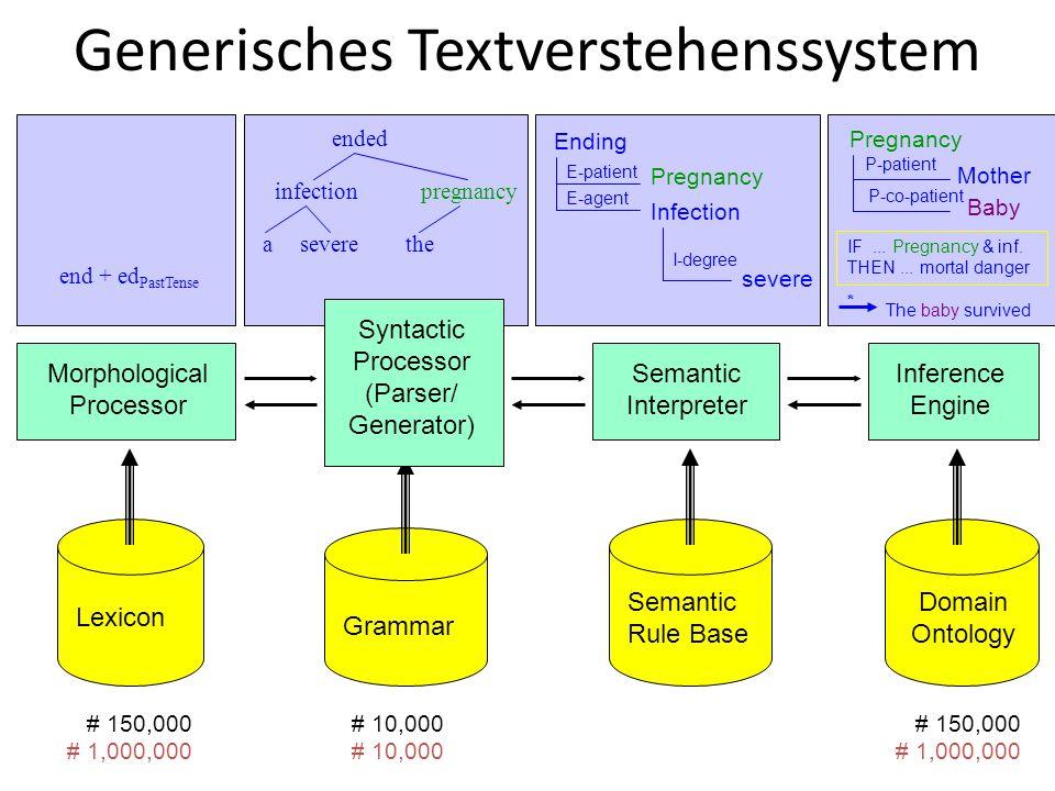 Generisches Textverstehenssystem Lexicon Grammar Semantic Rule Base Domain Ontology # 150,000 # 1,000,000 # 10,000 # 150,000 # 1,000,000 end + ed PastTense ended infectionpregnancy aseverethe Ending Pregnancy Infection severe E-patient E-agent I-degree P-patient IF...