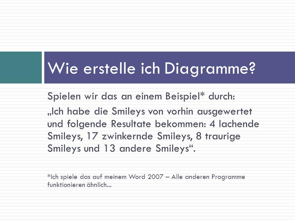 Spielen wir das an einem Beispiel* durch: Ich habe die Smileys von vorhin ausgewertet und folgende Resultate bekommen: 4 lachende Smileys, 17 zwinkern