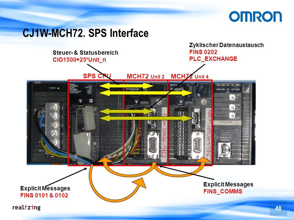 48 CJ1W-MCH72. SPS Interface SPS CPU MCH72 Unit 2 MCH72 Unit 4 Steuer- & Statusbereich CIO1500+25*Unit_n Zyklischer Datenaustausch FINS 0202 PLC_EXCHA
