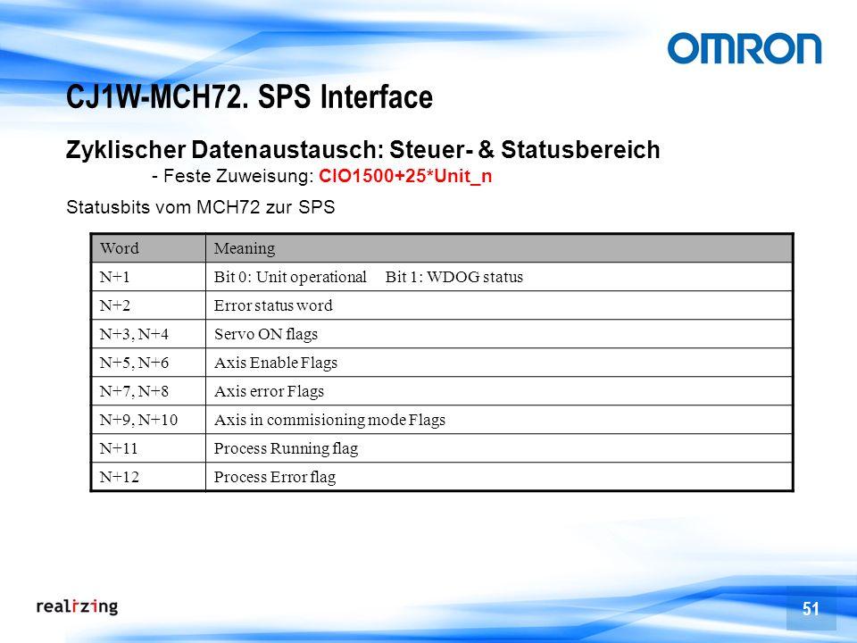 51 CJ1W-MCH72. SPS Interface Statusbits vom MCH72 zur SPS WordMeaning N+1Bit 0: Unit operational Bit 1: WDOG status N+2Error status word N+3, N+4Servo