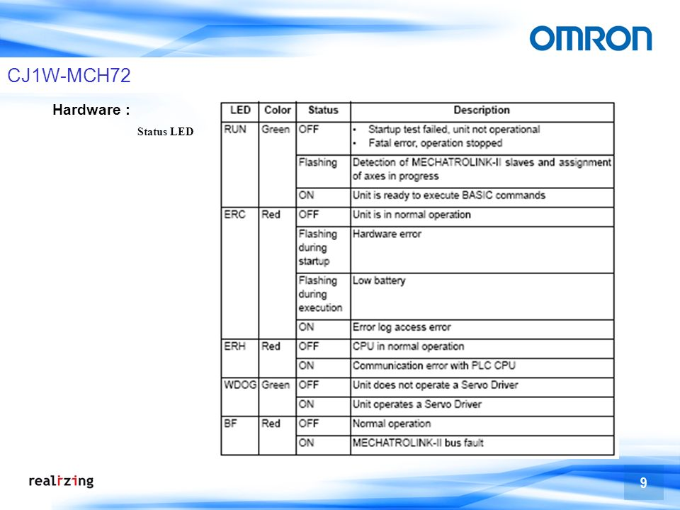 70 TJ1-MC64 Und IEC61131 Programmierung Mehr Ethernetprotokolle (z.B., Ethernet IP)