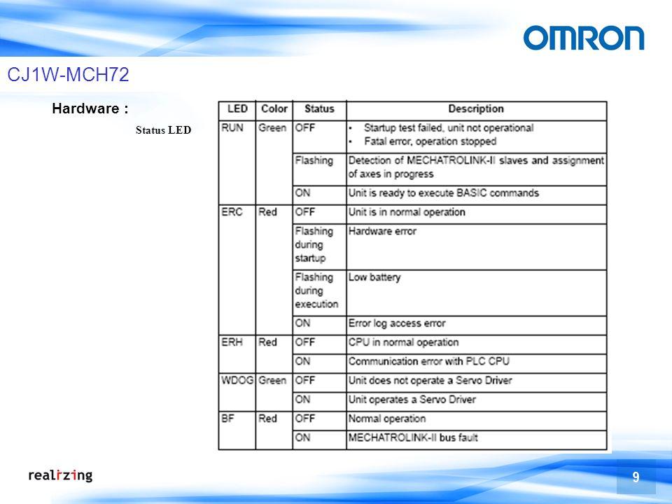 9 CJ1W-MCH72 Hardware : Status LED