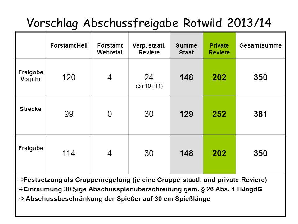 Vorschlag Abschussfreigabe Rotwild 2013/14 Forstamt HeliForstamt Wehretal Verp. staatl. Reviere Summe Staat Private Reviere Gesamtsumme Freigabe Vorja