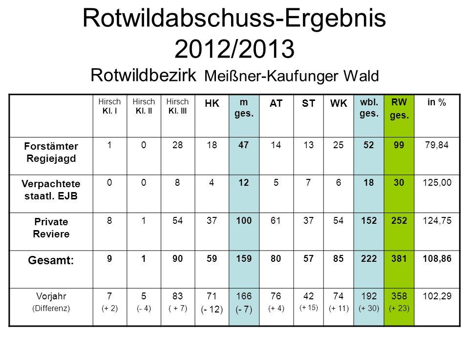 Rotwildabschuss-Ergebnis 2012/2013 Rotwildbezirk Meißner-Kaufunger Wald Hirsch Kl. I Hirsch Kl. II Hirsch Kl. III HK m ges. ATSTWK wbl. ges. RW ges. i