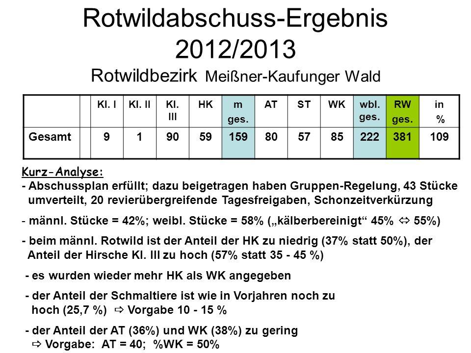 Rotwildabschuss-Ergebnis 2012/2013 Rotwildbezirk Meißner-Kaufunger Wald Kl. IKl. IIKl. III HKm ges. ATSTWKwbl. ges. RW ges. in % Gesamt919059159805785
