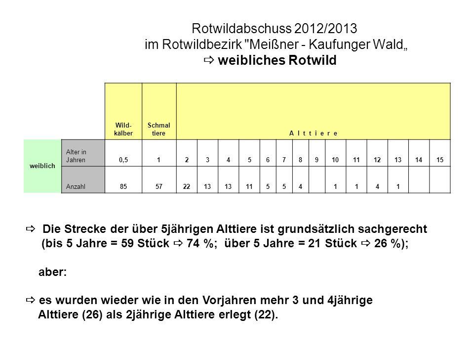 Rotwildabschuss 2012/2013 im Rotwildbezirk